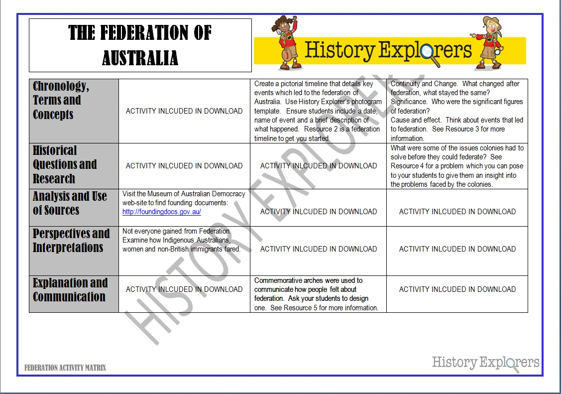 an analysis of the australian federation issues The australian government is really only the executive arm of government (see peo) the birth of our nation is often referred to as 'federation'.